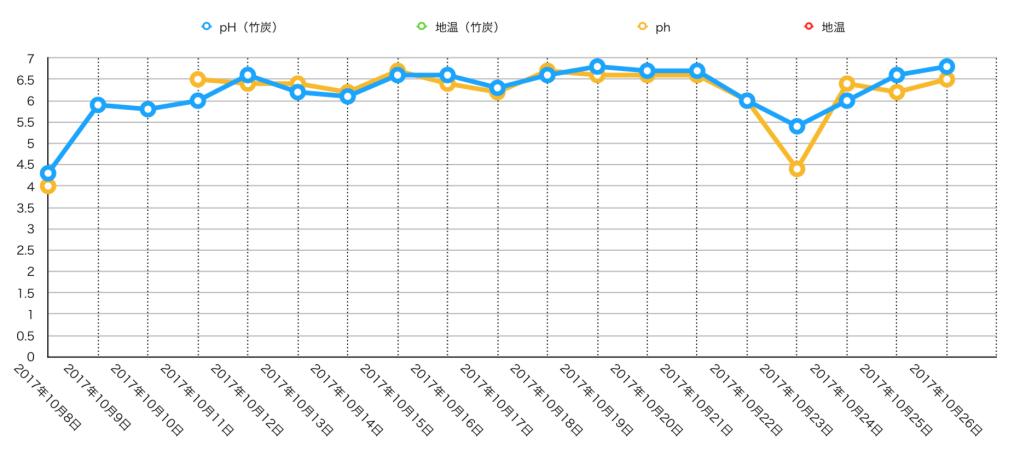 ph値&地温グラフ