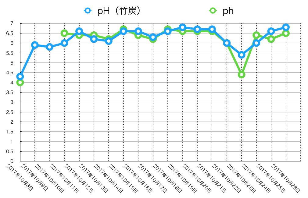ph値グラフ