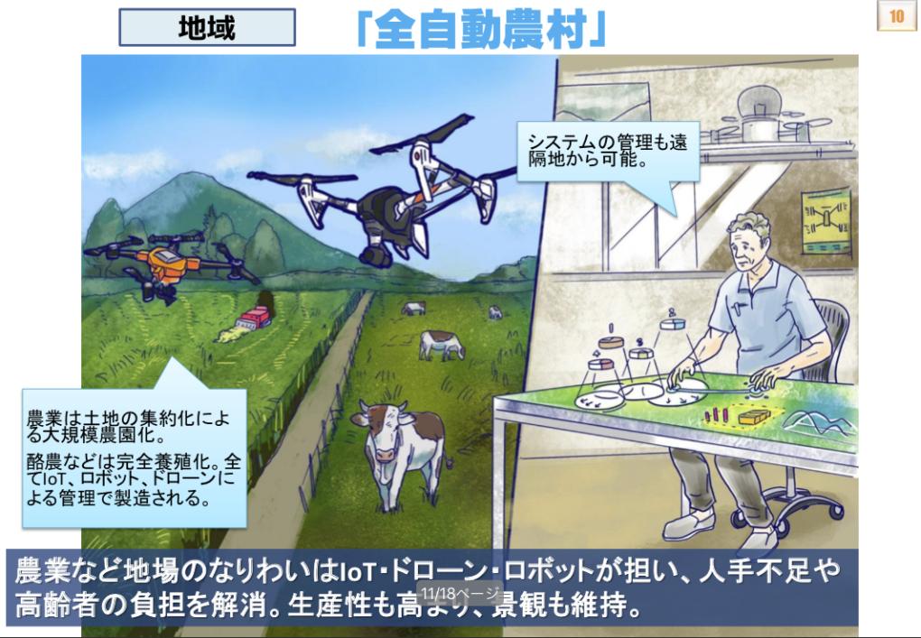 総務省 未来のイメージ 15_農業